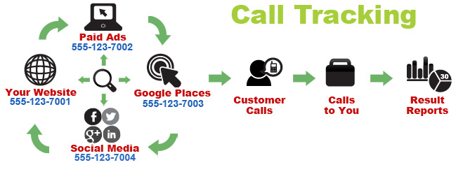 call-tracking-for-home-remodelers